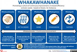 Kaizen - Whakawhanake 5S Methodology New Zealand