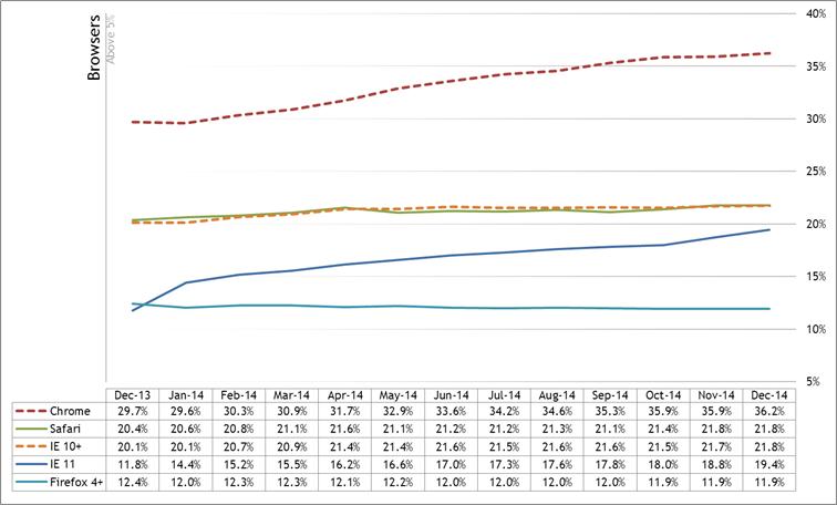 New Zealand Desktop Browser Usage