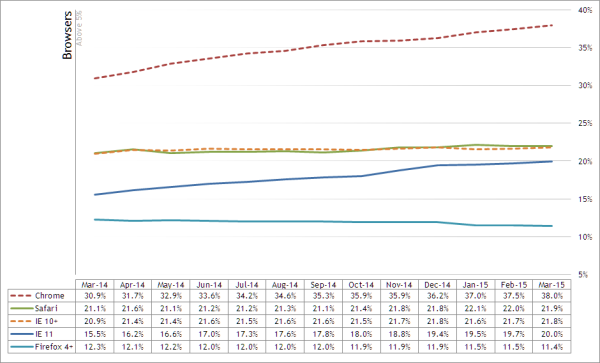 Graph Showing New Zealand Website Browser Usage